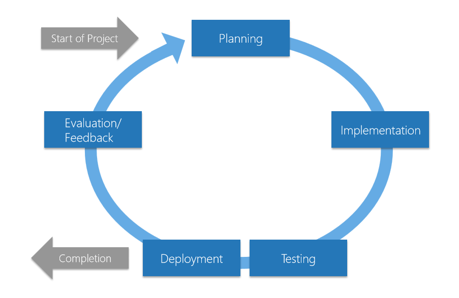 Automated software testing in Continuous Integration (CI) and ...