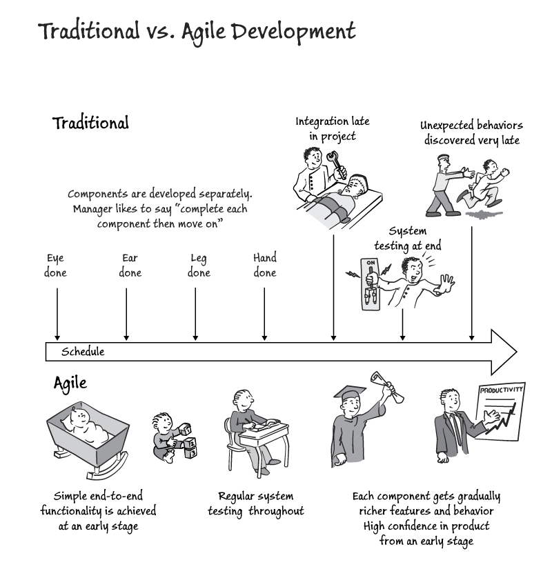 Waterfall versus Agile development